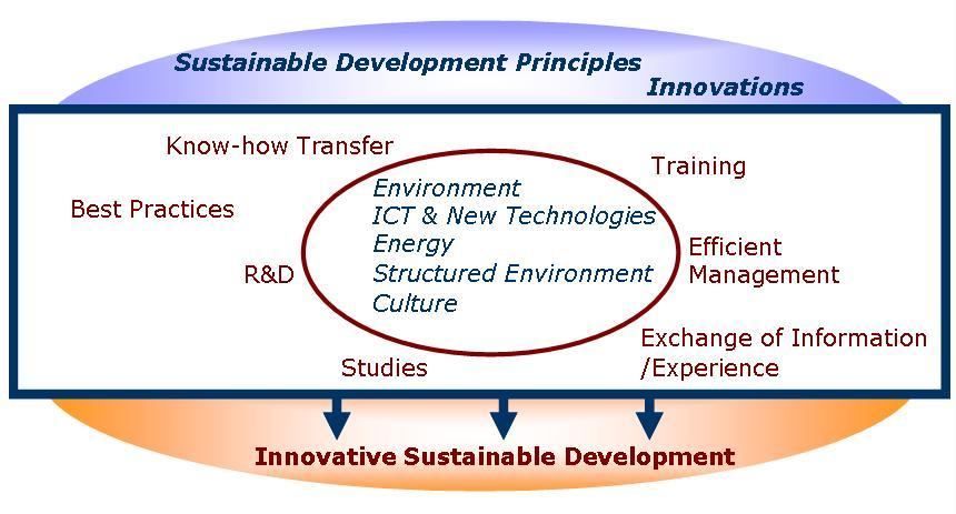 sustainable development principles